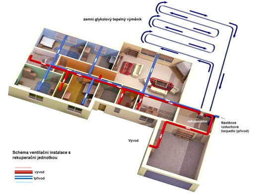 Schéma instalace rekuperace