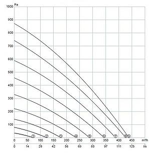 Schéma AERIS 350 VV