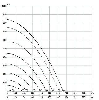 Schéma AERIS 550 VV