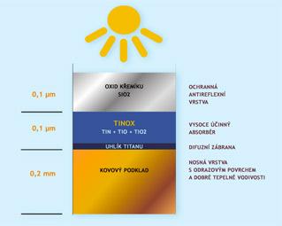 Absorbér TiNOX