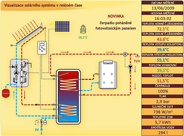 Solární stanice FV 70 TACOSOL EU 21